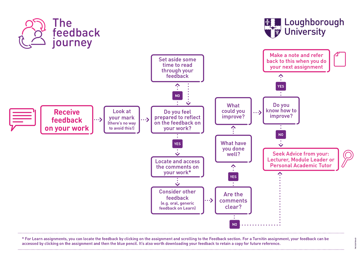 The feedback flowchart showing the feedback journey and what how to navigate feedback