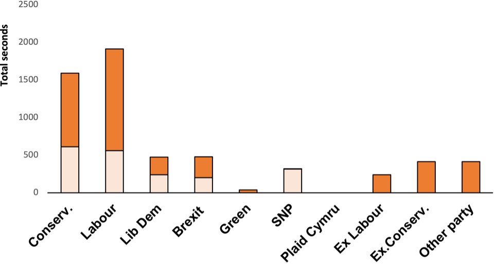 Graph to show news access of parties measured by direct quotation (TV News: 7 - 13 November)