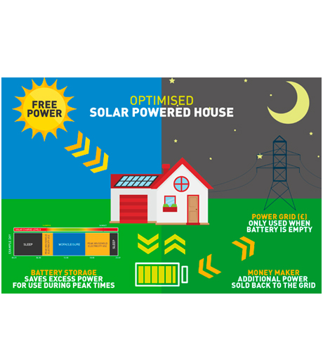 Diagram showing domestic PV use