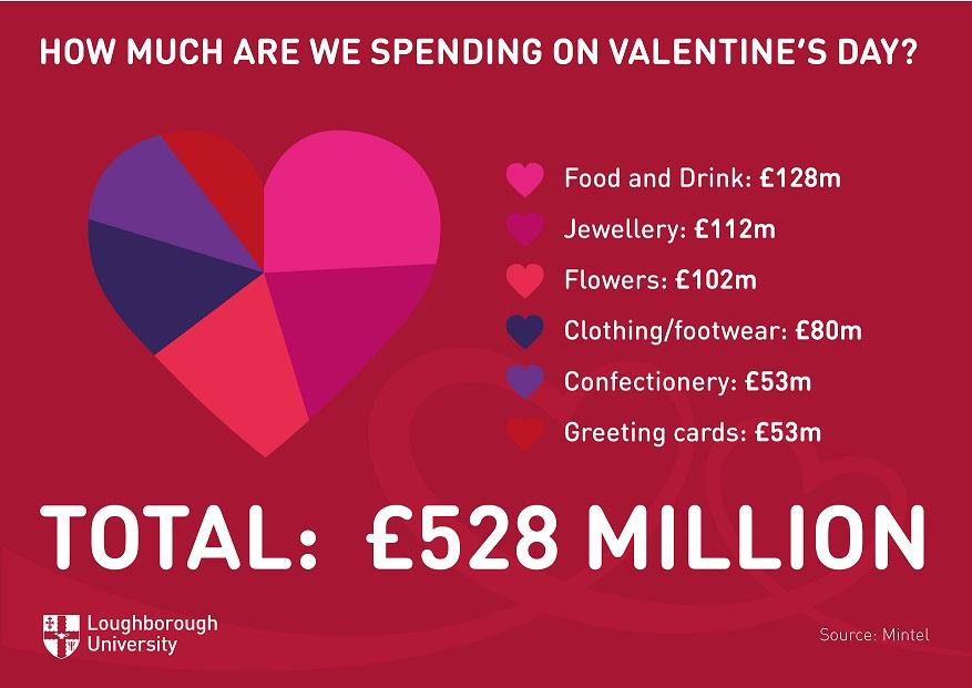 Economist S Guide To Valentine S Day Loughborough University
