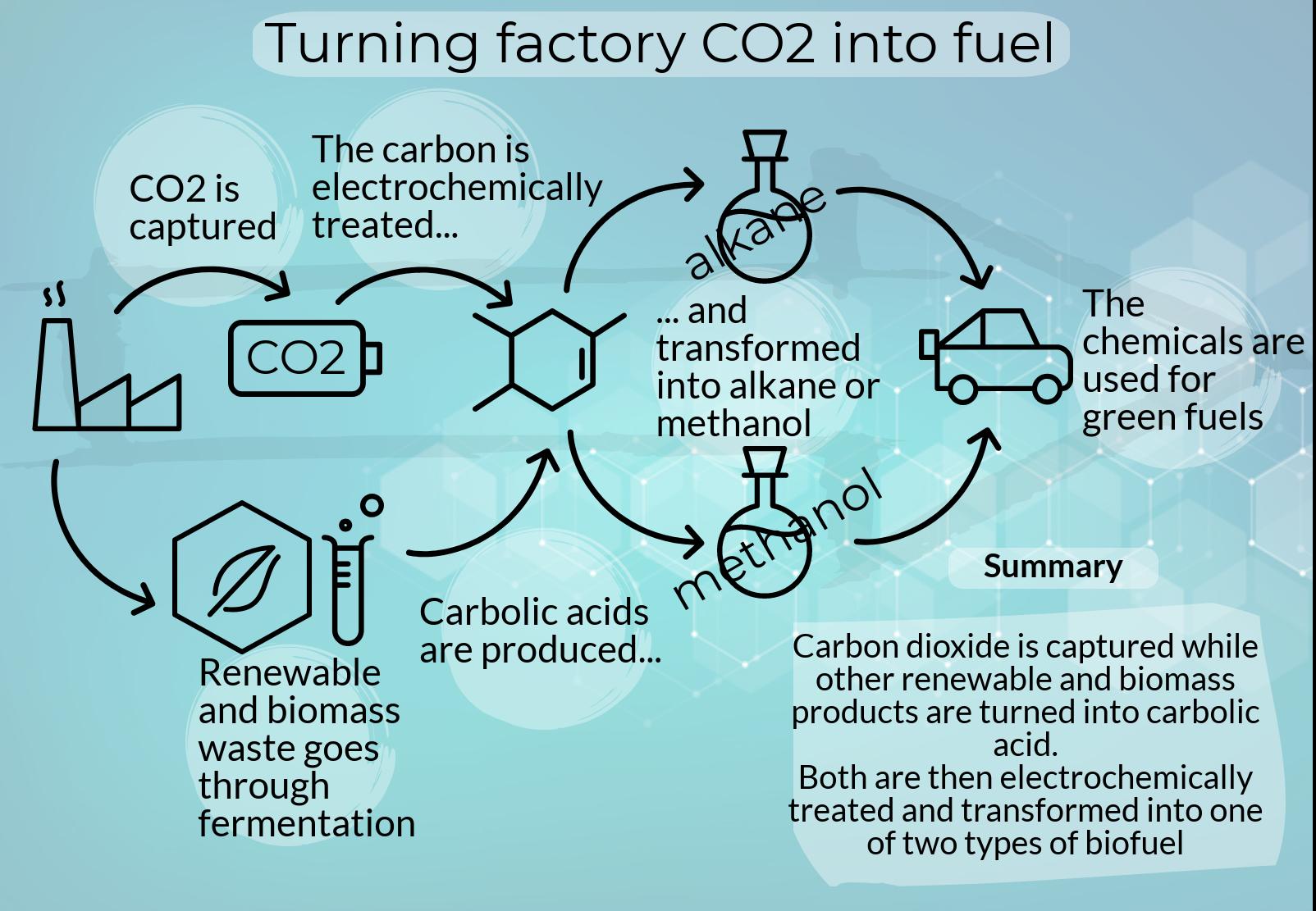 Industrial carbon capture device   Loughborough University