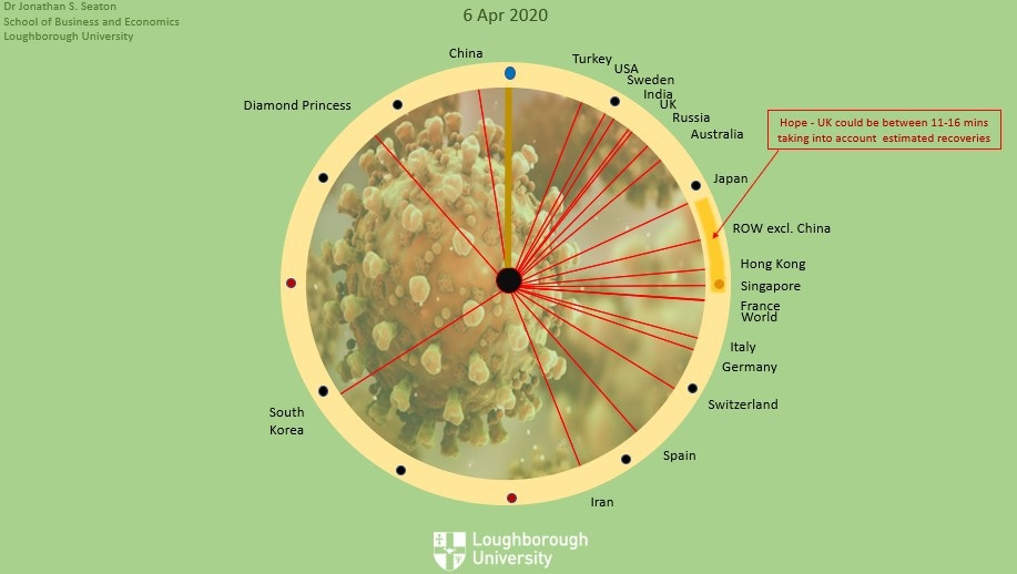 The Coronavirus Doomsday Clock Are We Approaching A Period Of New Hope Loughborough University