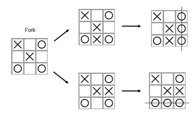 'fork' method used to win in noughts and crosses, adopted by robot created by Leah Edwards