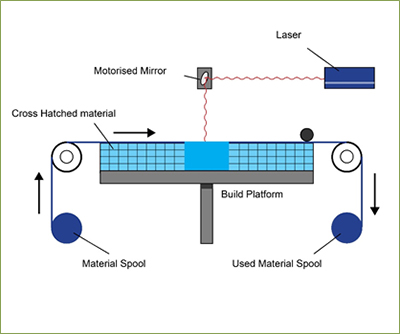 Sheet Lamination Additive Manufacturing Research Group