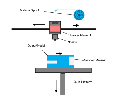 Material Extrusion Additive Manufacturing Research Group