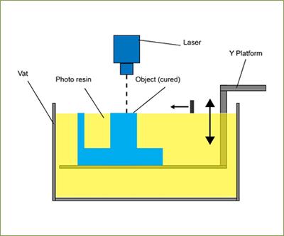 VAT Photopolymerisation | Additive Manufacturing Research