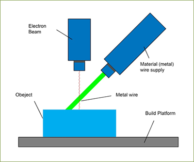 Directed Energy Deposition Additive Manufacturing