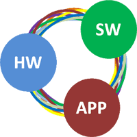 diagram showing HW, SW and APP connected