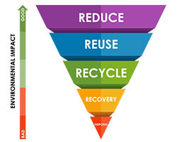 Waste hierarchy diagram