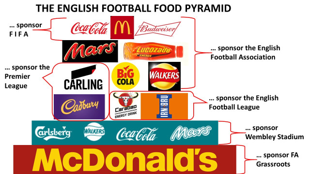 a pyramid outlining the junk food sponsors at different football leagues