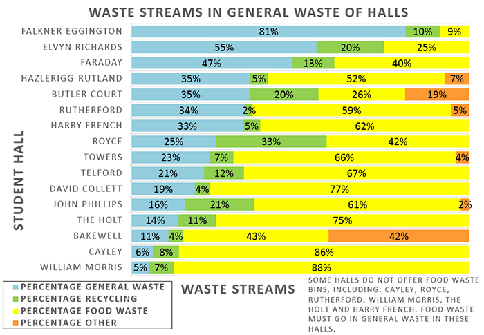 table showing a percentage breakdown of the waste streams from each halls of residence