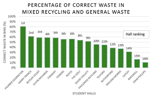 Bar chart showing the percentage of correct waste found in recycling and general waste streams