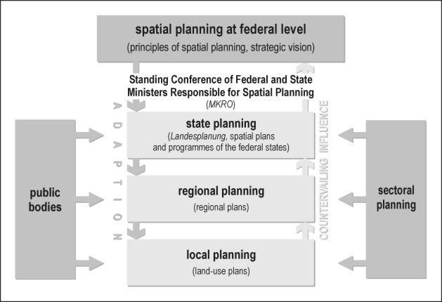 spatial planning essay Perspectives on spatial planning & development brief for assessment two (75%) - perspectives on spatial planning ideas the coursework the assessment involves students writing an individual paper that critically analyses a selected spatial planning idea with respect to its relationship to current and future spatial development outcomes (75% of the total mark for the unit.