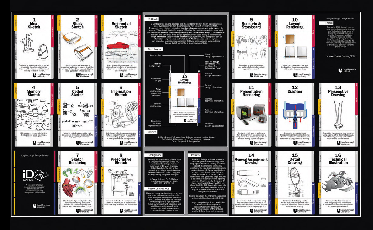 User Based Product Development Design Practice Research